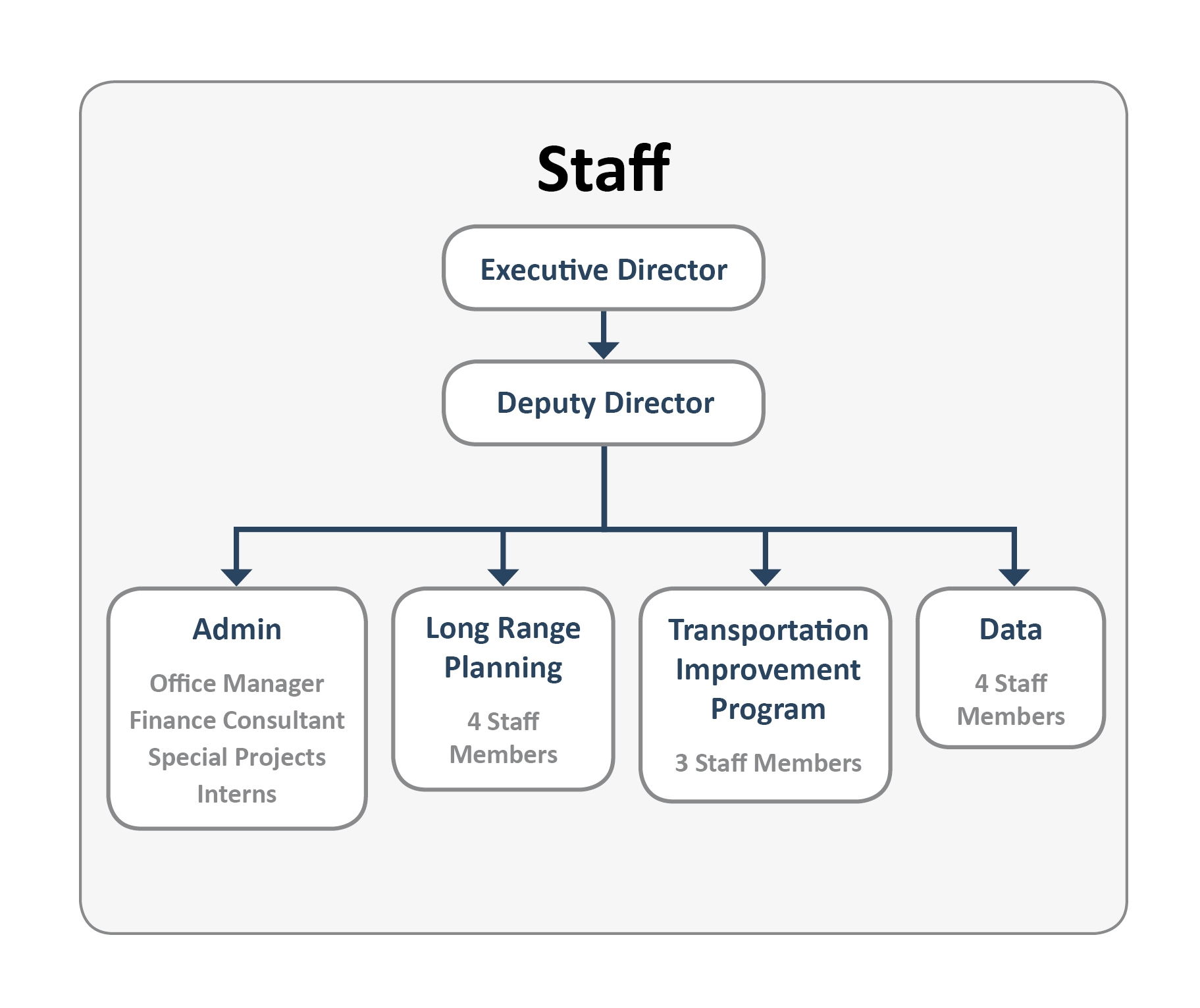 Org-Chart_20190715-STAFF-ONLY-Final.jpg#asset:2778